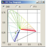 Buy cheap Professional 3nh Color Matching Software For Spectrophotometer NS800 product