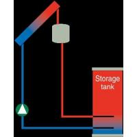 Buy cheap Split Pressurized Forced Direct Circulation System product
