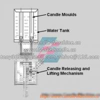 Working Principles of Manual Candle Making Machines